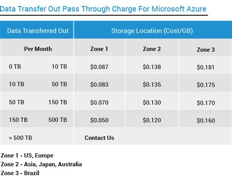 azure table storage pricing pricing for signiant flight signiant