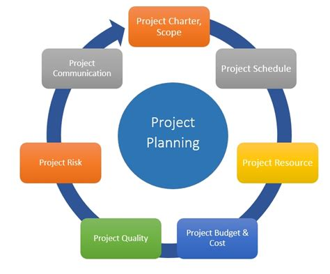 How To Create A Project Plan In 7 Steps  Ganttpro. Wedding Invitation Templates Daisy. Wedding Invitations Wording Inside. Indian Wedding Hall. How To Plan The Wedding Day. Wedding Fashion Male. Cheap Wedding Venues At The Beach. Cheap Wedding Enhancers. Wedding Invitation Postcard Wording