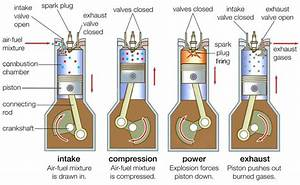 How Does An Internal Combustion Engine Work