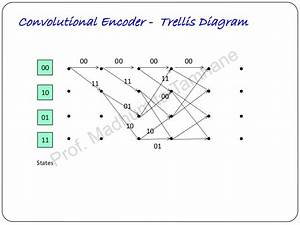 Convolution Codes  Decoding Tree Codes And Trellis