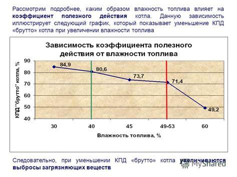 Тема 4. Эффективность использования топливных энергетических