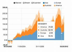 D3 Grouped Stacked Bar Chart Javascript Data Visualization Tools And D3 Js Dzone Web Dev