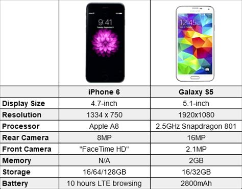 iphone 6 vs galaxy s5 iphone 6 vs galaxy s5