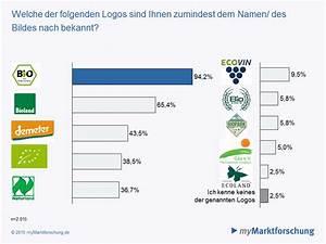 Anzahl Tage Berechnen Zwischen Zwei Daten : studie bio lebensmittel deutsches staatliches bio siegel kennen mehr als 90 prozent ~ Themetempest.com Abrechnung