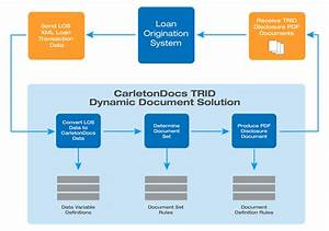 Mortgage Loan Origination System