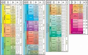 Download Geologic Time Scale