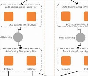 Aws Architecture Diagram Tool Free