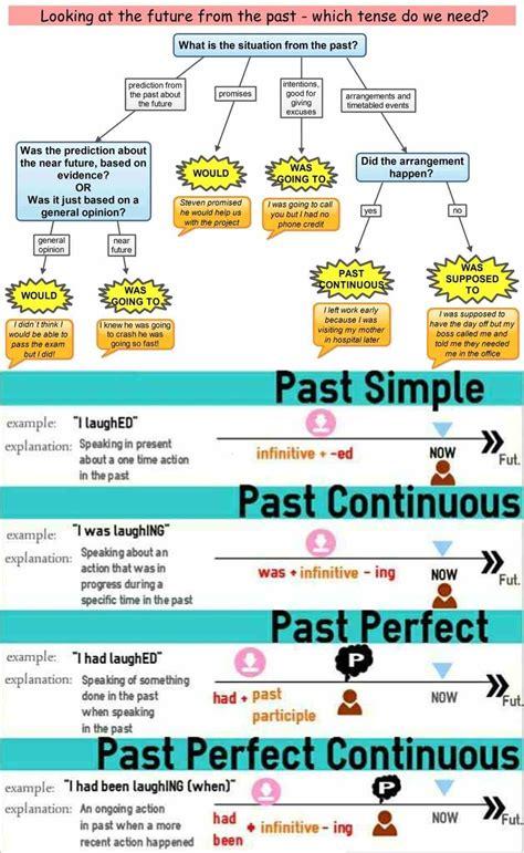 esl grammar topics learn english grammar with pictures 15 grammar topics
