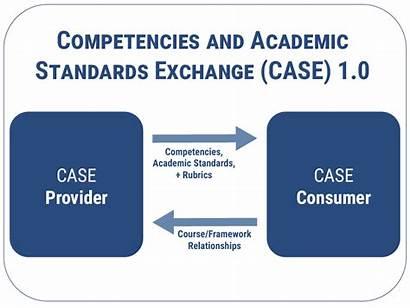 Standards Academic Competencies Case Exchange Ims Introduction