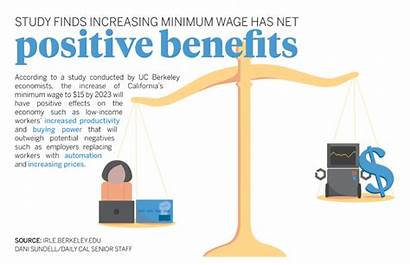 Wage Minimum Effects Positive Increased Suggests Uc