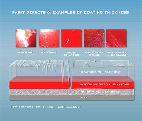 Understanding Modern Automotive Paintwork