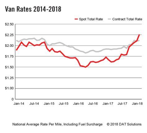 spot truckload rates  rise   truck news