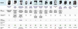 Kaffeevollautomaten Im Test : kaffeevollautomat test 2018 testsieger stiftung warentest ~ Michelbontemps.com Haus und Dekorationen