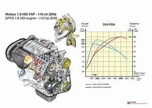 Revista Coche  Motores Citroen Y Peugeot