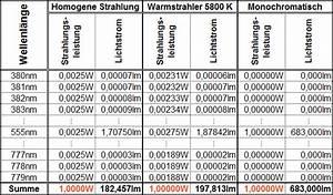 400 Lumen Wieviel Watt : deutsches kupferinstitut licht ~ Markanthonyermac.com Haus und Dekorationen