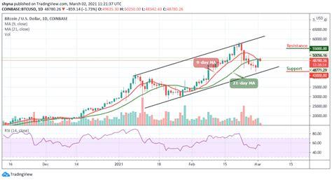 Bitcoin Price Prediction: BTC/USD Recently Touches the ...