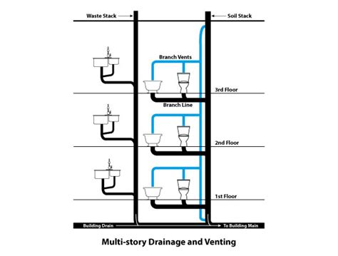 Your Building's Drainage System: How It Works & Repair