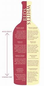 Wine Chart Red White Sweet To Dry Random Pinterest
