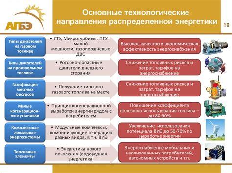 Этапы развития энергетики страны