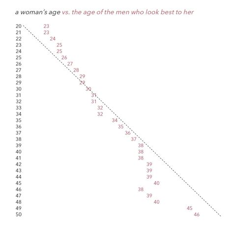age chart ages attractive attracted graph 20s guys mgtow charts opposite most they range must data okcupid based female vs