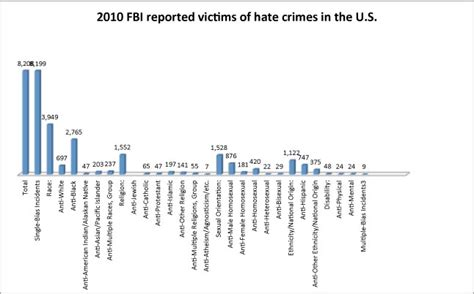 crime statistics bureau file fbi reported crime victims jpg