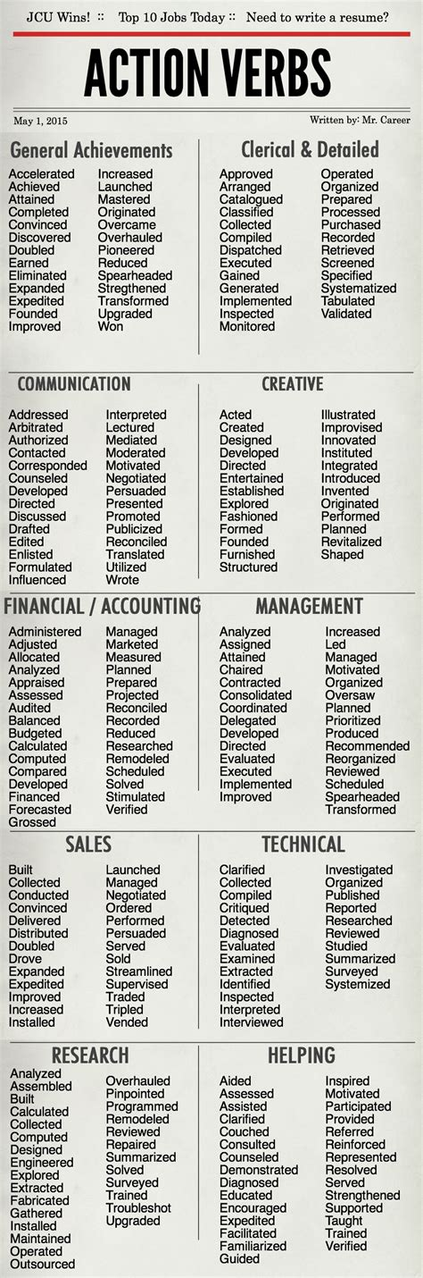 powerful resume verbs best letter sle
