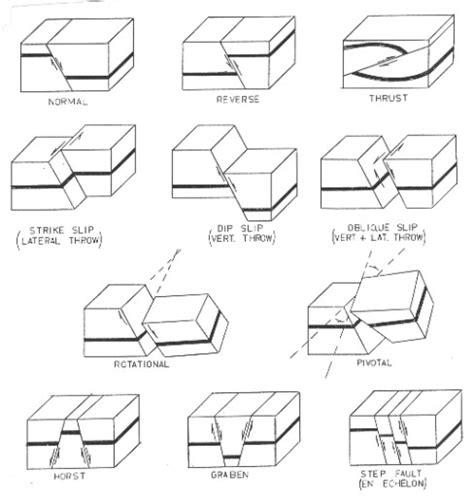Crains Petrophysical Handbook Folding And Faulting