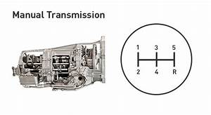 Manual Vs  Automatic Transmission  Which Is Better For You