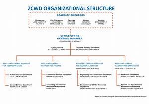 Corporate Management Structure Chart Organizational Structure Zcwd Official Website