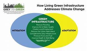 Landscape Architecture Meets Climate Change Science