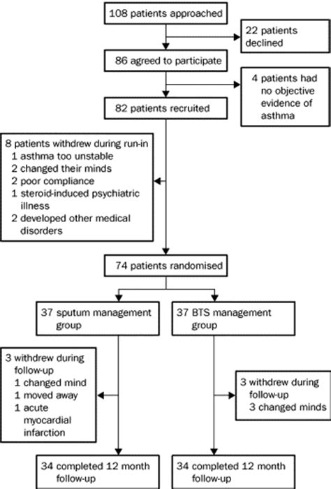 Asthma exacerbations and sputum eosinophil counts: a
