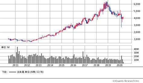 日産 化学 株価