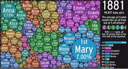 Names Popular Years Bubbling Gizmodo History Visualisation