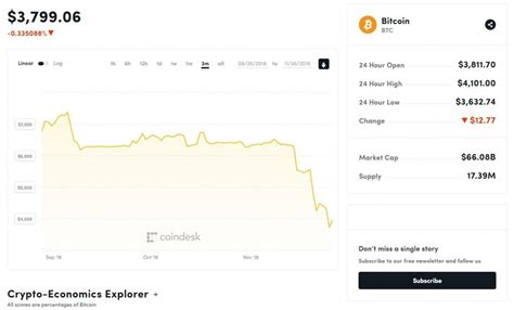cryptocurrencies lost       year