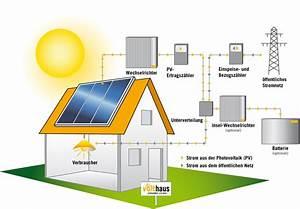 Wie Funktionieren Solarzellen : funktionsweise photovoltaik automobil bau auto systeme ~ Lizthompson.info Haus und Dekorationen