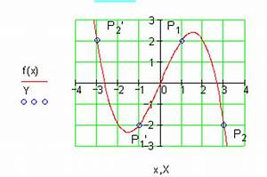 Nullstellen Berechnen Funktion : l sungen achsenschnittpunkte und graphen ganzrationaler funktionen ii ~ Themetempest.com Abrechnung