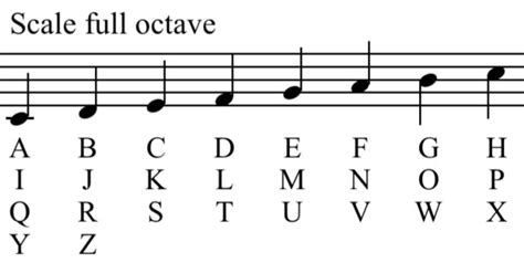 By its nature music is cyclic (at least western music) so any method you use to develop melodies very simple. Make Musical Motifs with Math and Letters
