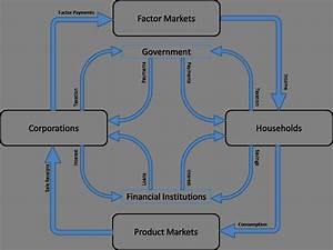 According To The Circular Flow Diagram Gdp