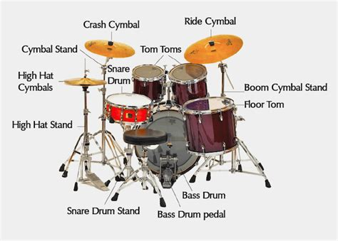 Blog Centre 6 Steps To Choosing The Perfect Drum Kit
