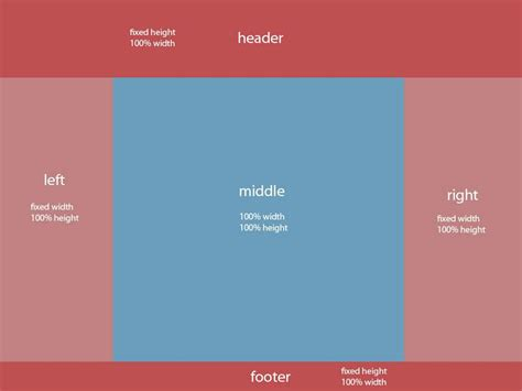 Css Div Layouts by The Anti Of Css Layout Quot Display Table Quot Colin Toh