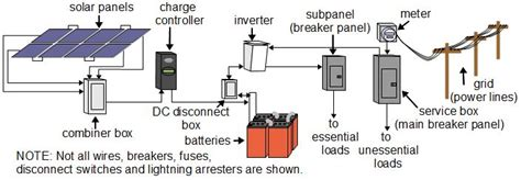 Solar Power Types Systems