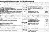 Гипотензивные препараты при гипертонии 3 степени