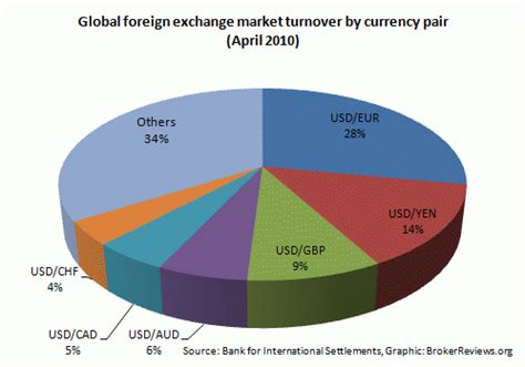 currency exchange trading most traded forex pairs by volume narekyfuhevaq web fc2