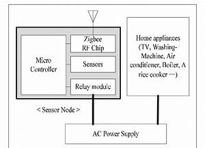 Zigbee Module Connected To Home Appliances