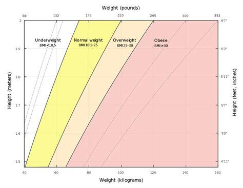 body mass index wikipedia