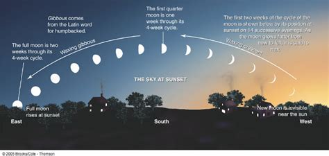 islamic month beginning discussion phases  moon