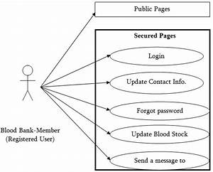 Uml Diagram Of Blood Bank Management System