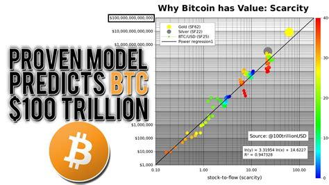 Following a few consecutive days of price slumps and bottoming at $55,500, bitcoin has bounced off and jumped to approximately $58,000. This Model Predicts a $100 Trillion Bitcoin Market Cap! (PlanB S2F Model) | The BC.Game Blog