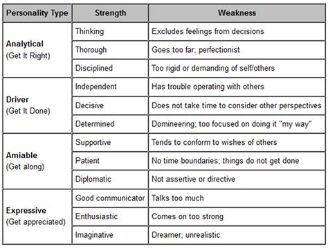 writing strengths exles