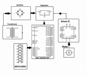Microcontroller Based 4 Quadrant Speed Control System